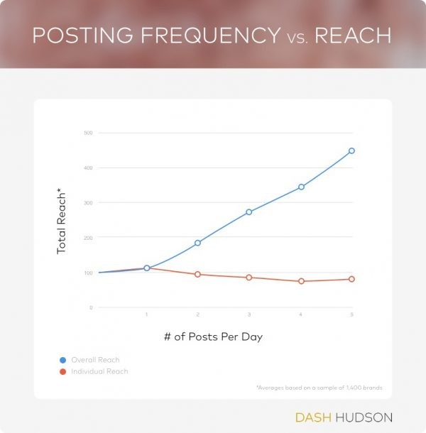 Posting Frequency VS. Reach